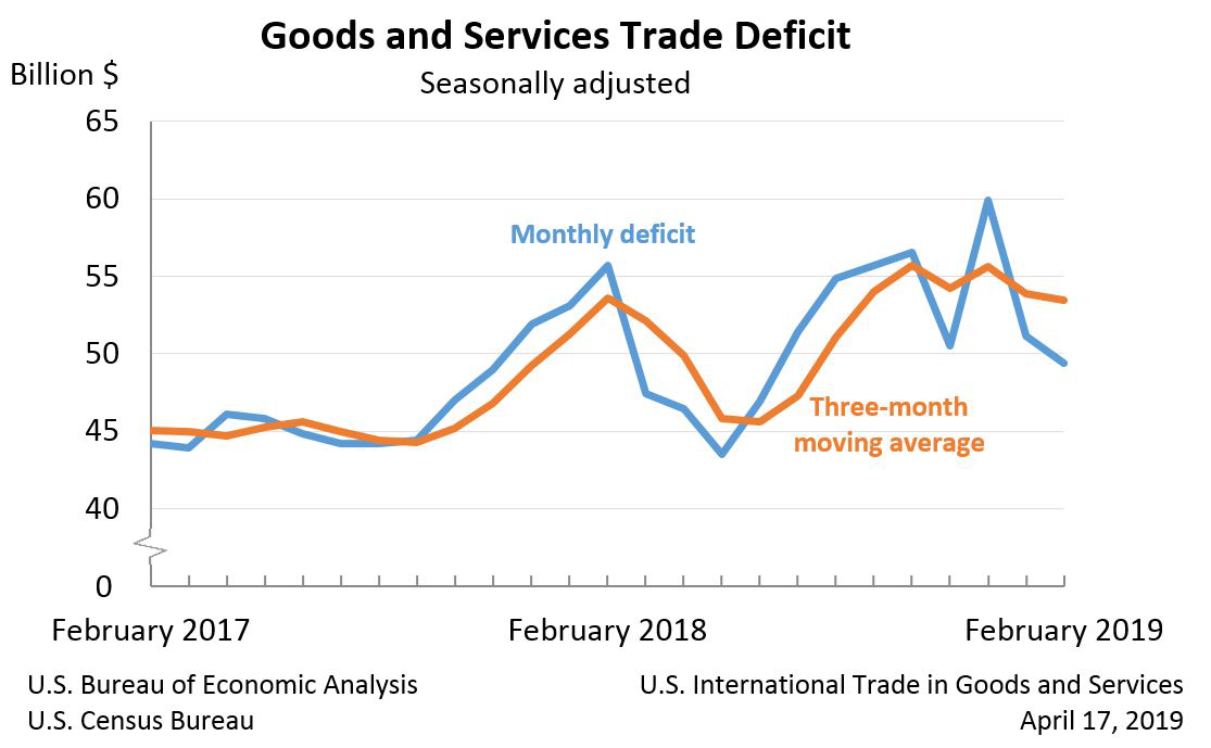 Goods and Services Trade Deficit, February 2019