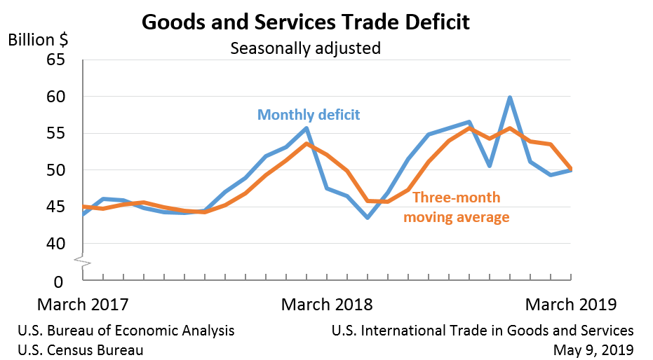 Goods and Services Trade Deficit, March 2019