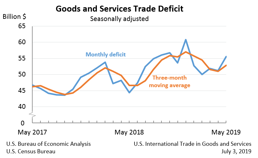 Goods and Services Trade Deficit, May 2019