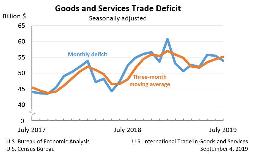 U S  International Trade in Goods and Services, July 2019