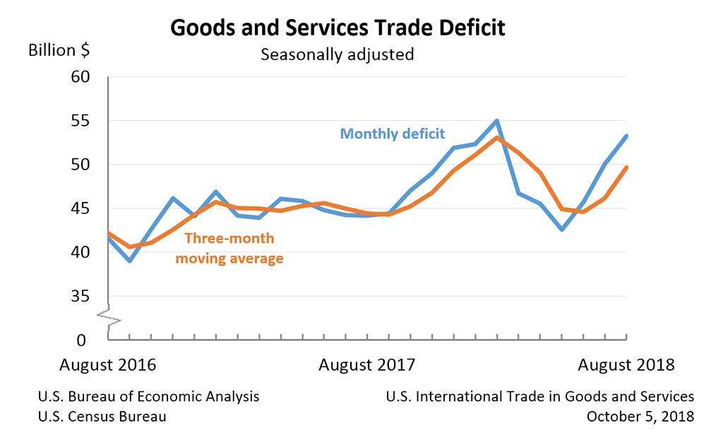 Goods and Services Trade Deficit, August 2018