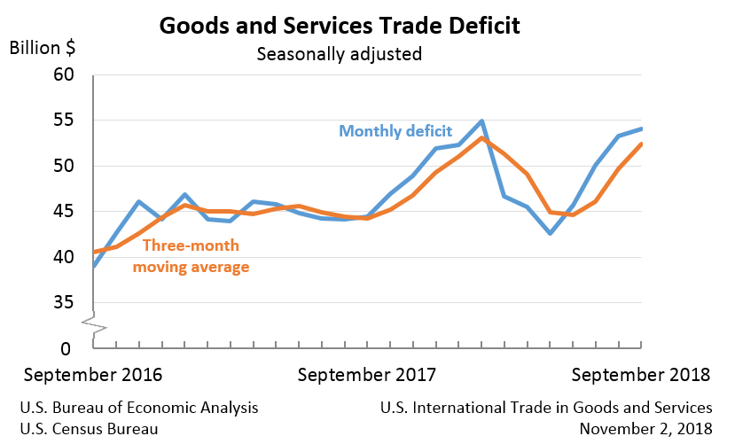 Goods and Services Trade Deficit, September 2018