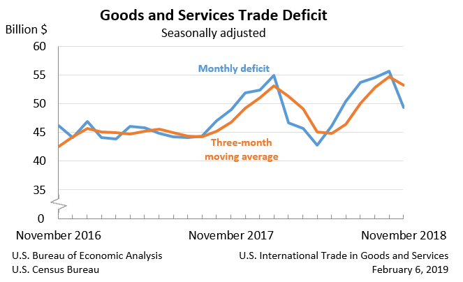 Goods and Services Trade Deficit, November 2018