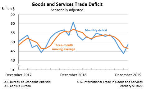 Goods and Services Trade Deficit, December 2019