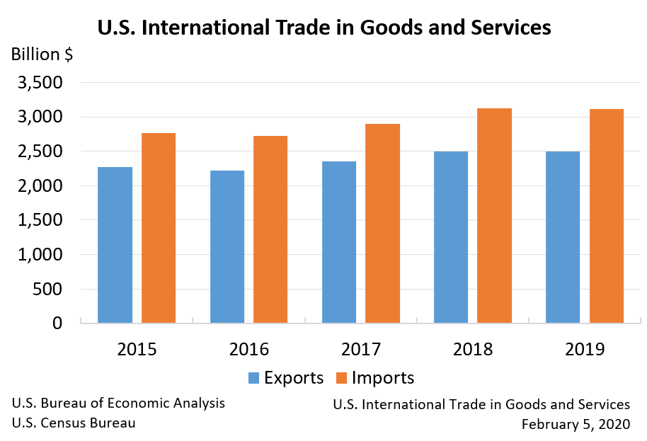 U.S. International Trade in Goods and Services, Annual 2019