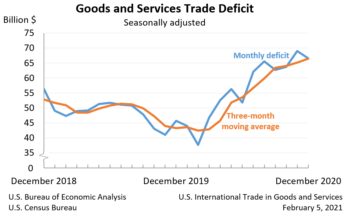 Goods and Services Trade Deficit: Seasonally adjusted
