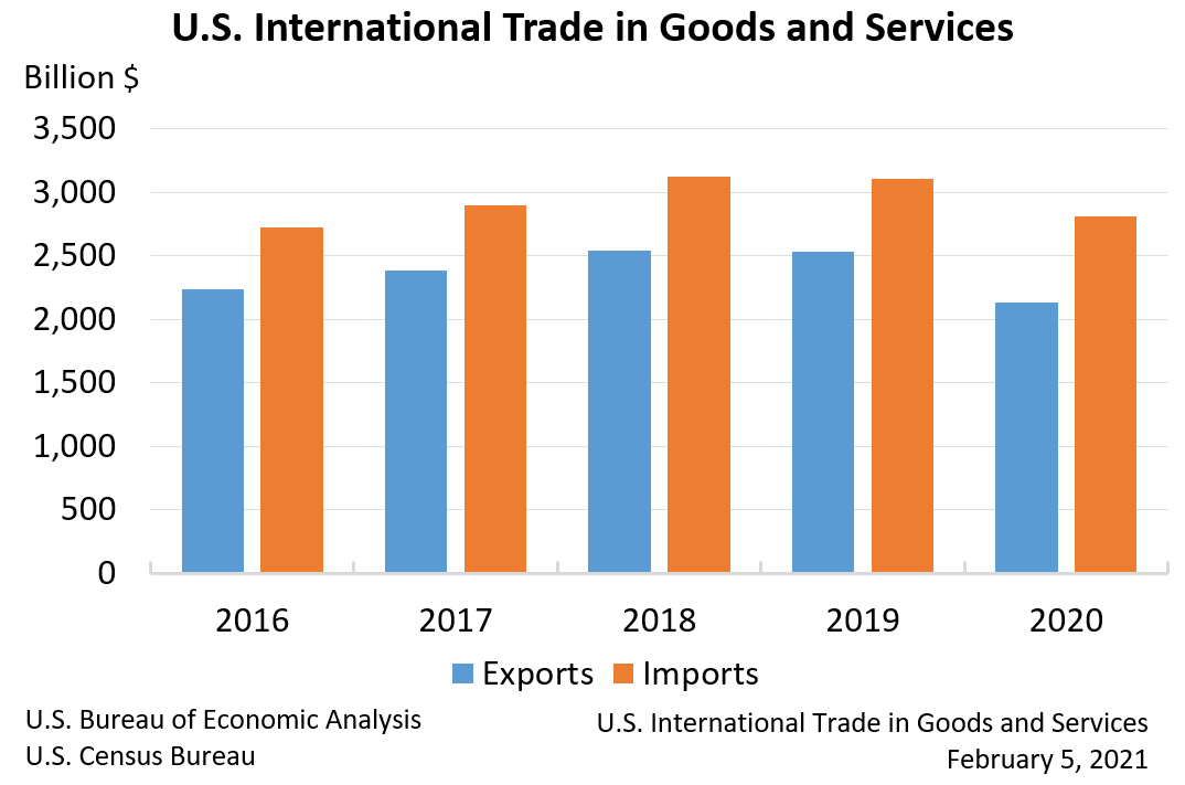 U.S. International Trade in Goods and Services, Annual 2020