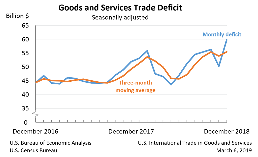 Goods and Services Trade Deficit, December 2018