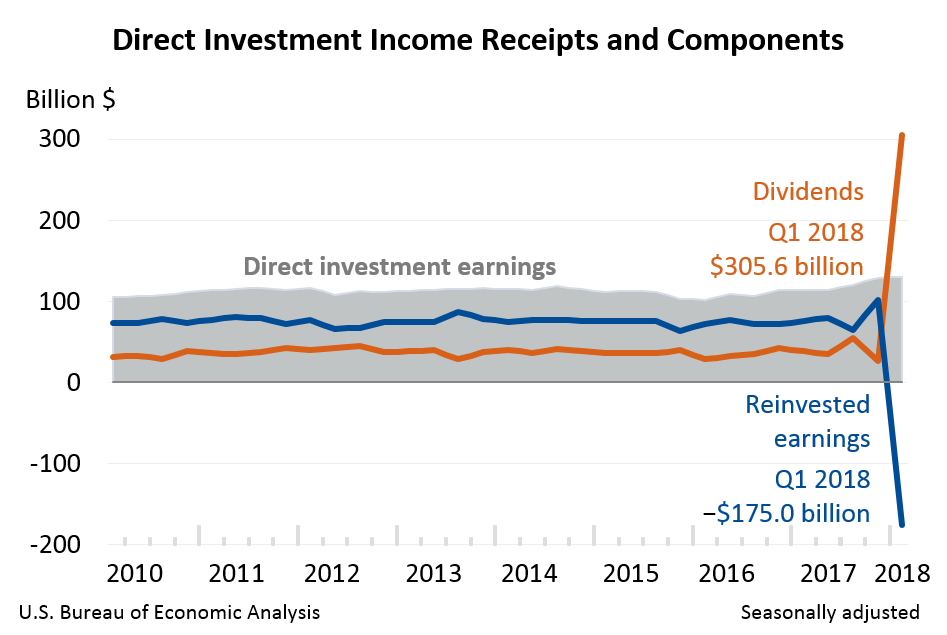 Direct Investment Income Receipts and Components