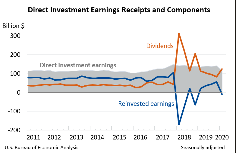 Direct Investment Earnings Receipts and Components