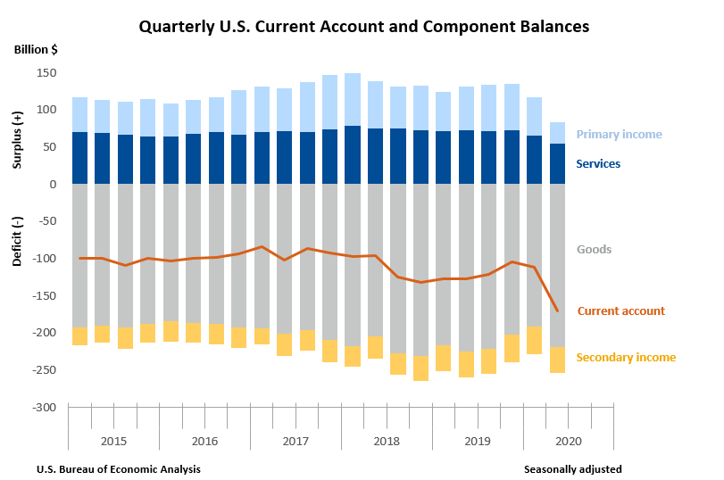 Quarterly U.S. Current Account and Component Balances