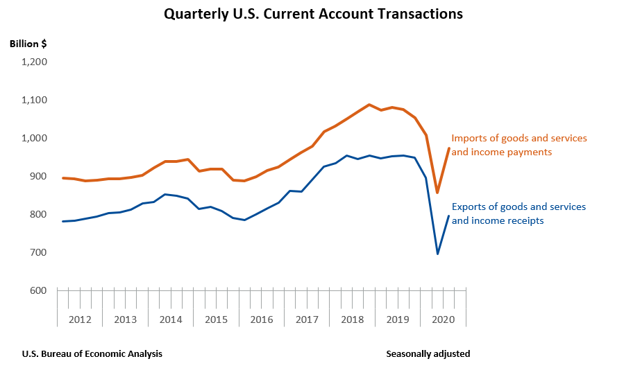 Quarterly U.S. Current Account Transactions