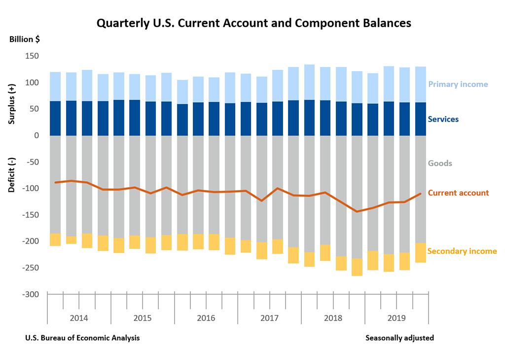 Quarterly U.S. Current Account and Component Balances
