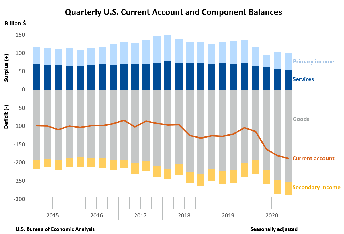 Quarterly U.S. Current Account and Component