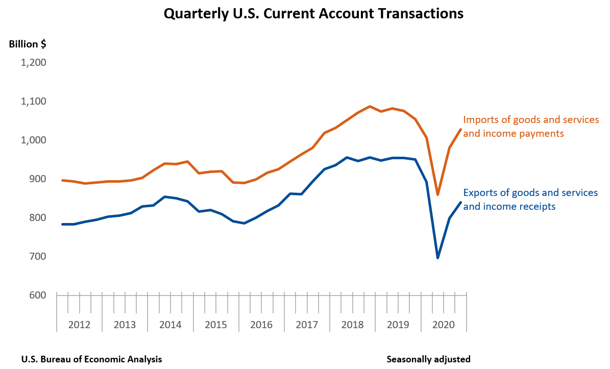 Quarterly U.S. Current Account Transactions
