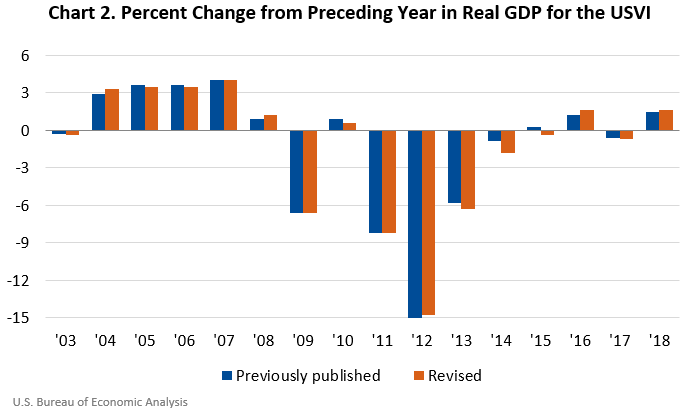 Chart 2. Percent Change from Preceding Year in Real GDP for the USVI