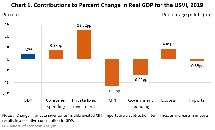 Chart 1. Contributions to Percent Change in Real GDP for the USVI, 2019