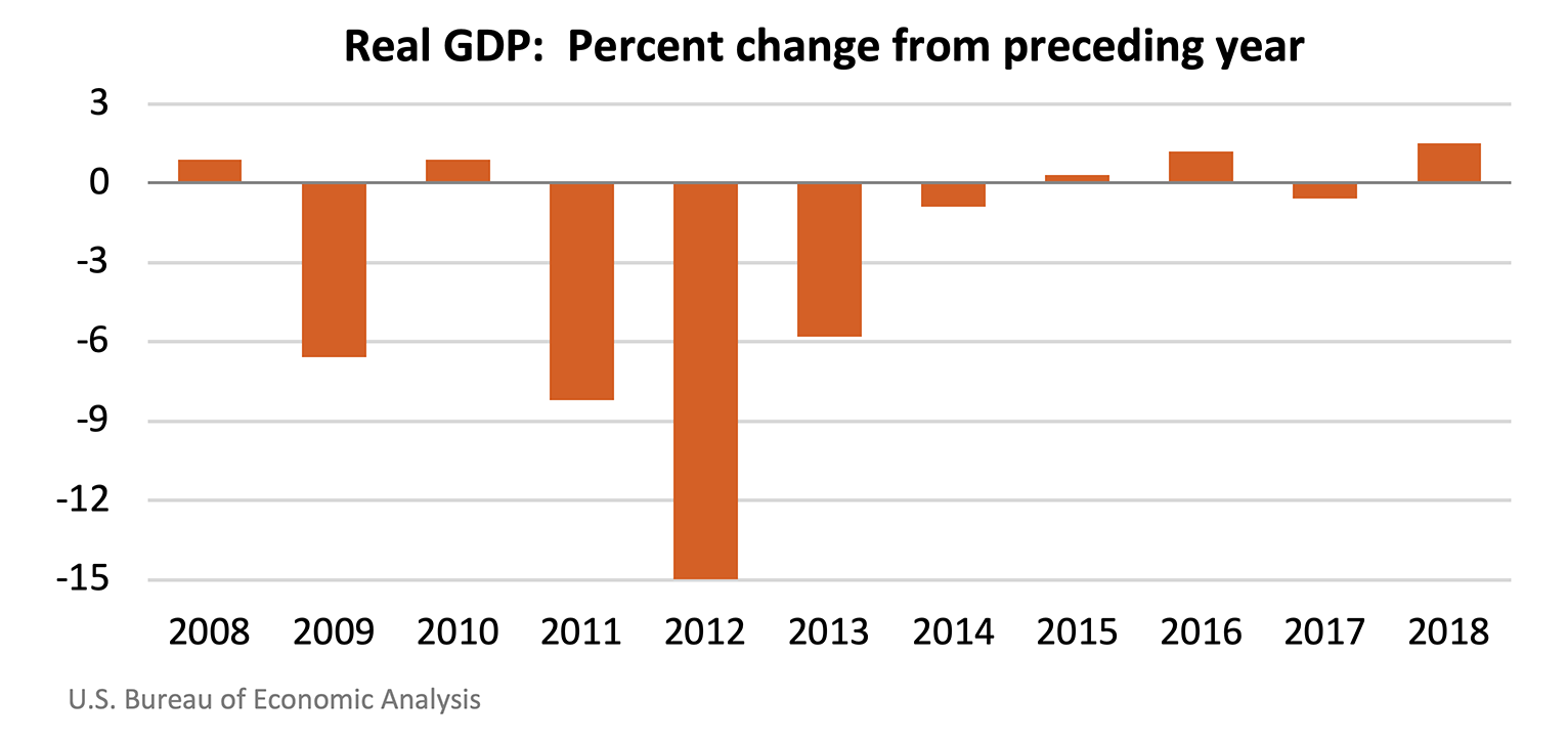 Real GDP: Percent change from preceding year, USVI 2018