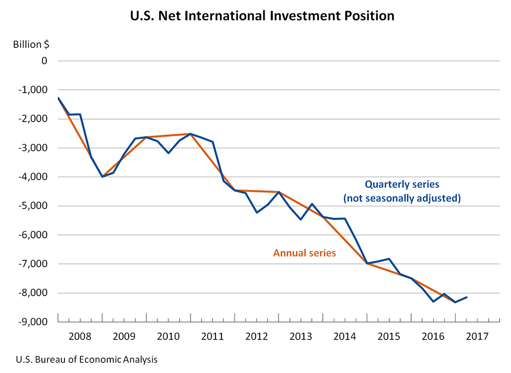 US Net Investment Position