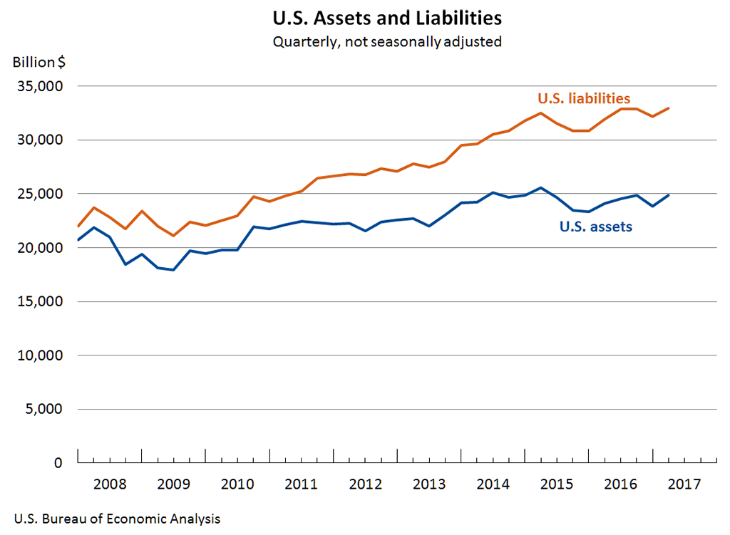 US Assets and Liabilities