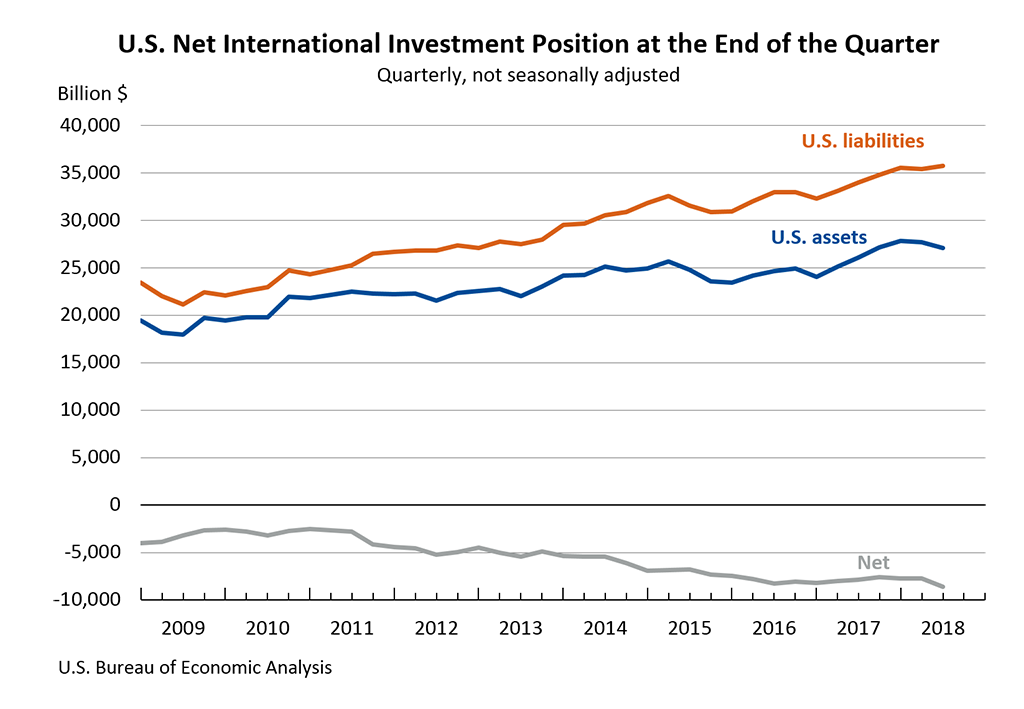 U.S. Net International Investment Position at the End of the Quarter