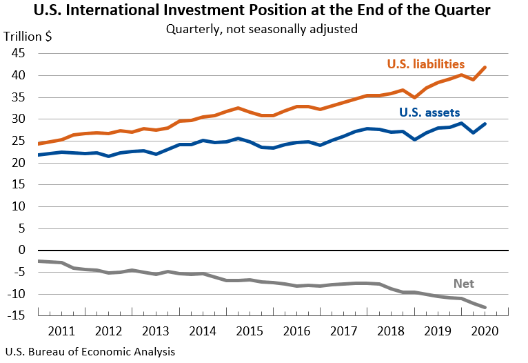 U.S. International Investment Position at the End of the Quarter: Quarterly, not seasonally adjusted