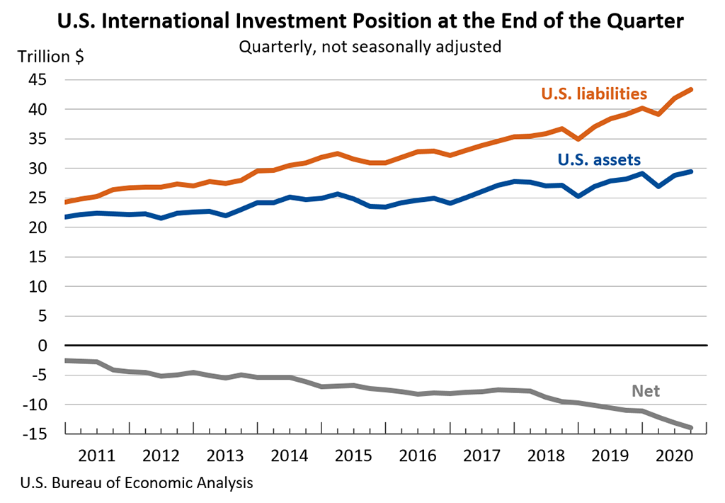 Chart: U.S. International Investment Position at the End of the Quarter