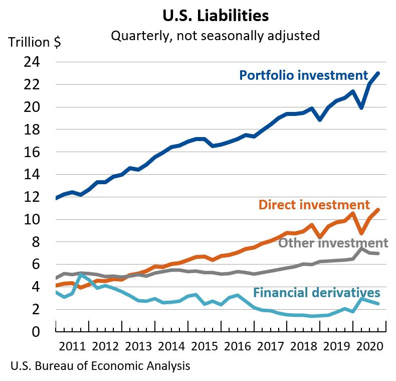 U.S. Liabilities: Quarterly, not seasonally adjusted
