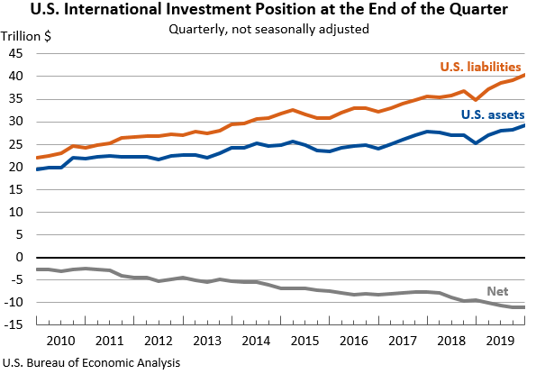 U.S. International Investment Position at the End of the Quarter