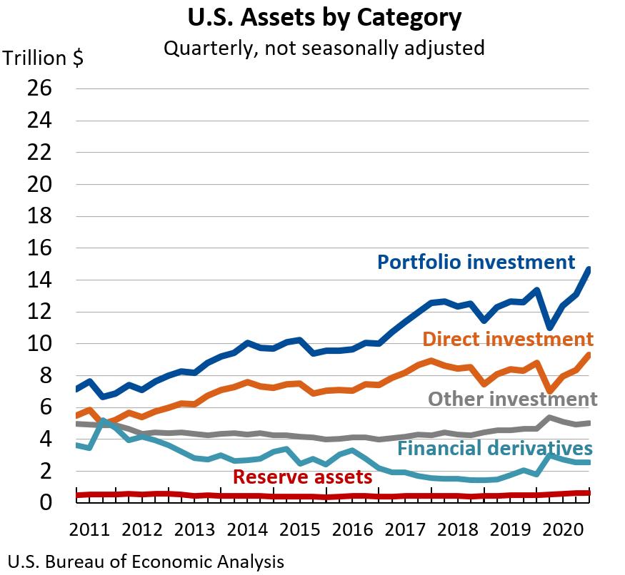U.S. Assets: Quarterly, not seasonally adjusted