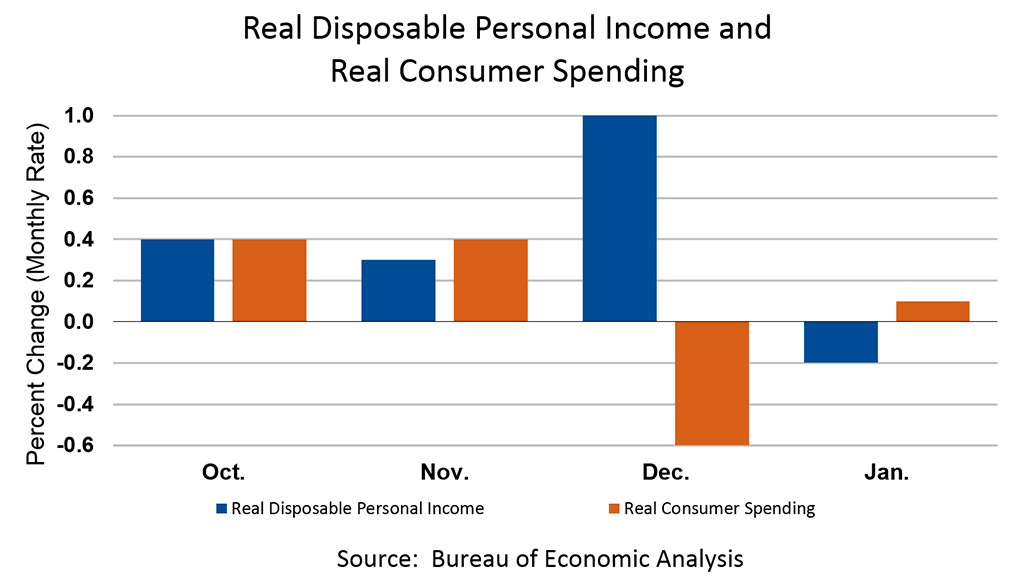 Chart: Personal Income, February 2019; Personal Outlays, January 2019