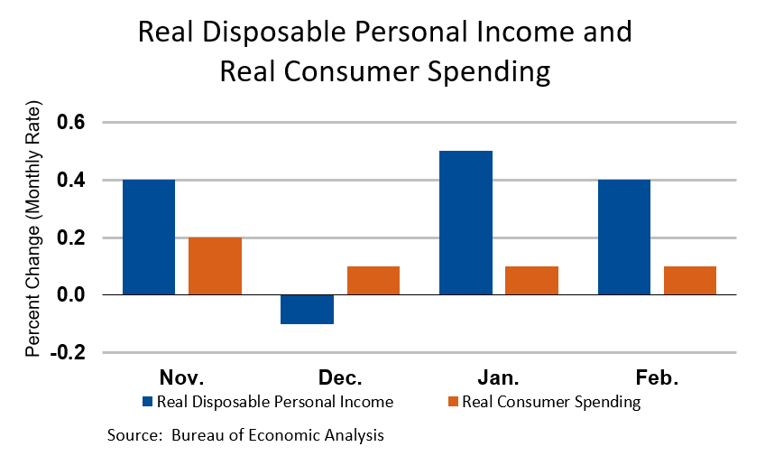 Real Disposable Personal Income and Real Consumer Spending