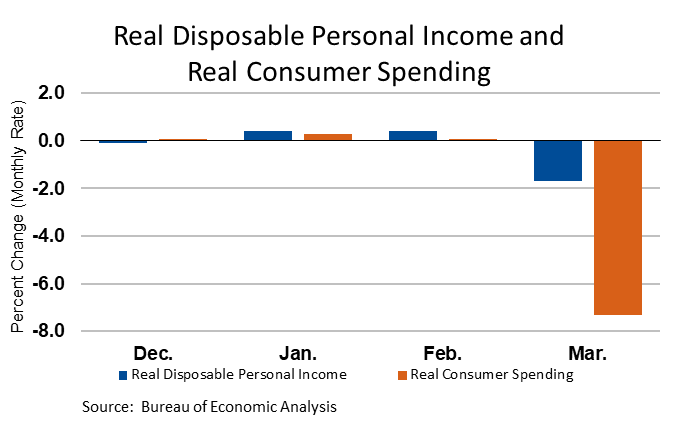 Graph showing there has certainly been an economic collapse in consumer spending.