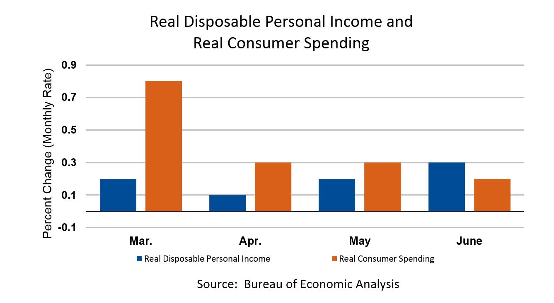 U S  Economy at a Glance | U S  Bureau of Economic Analysis (BEA)