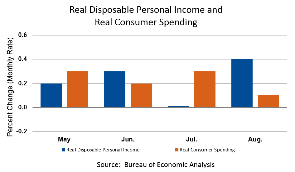 Real Disposable Personal Income and Real Consumer Spending, August 2019