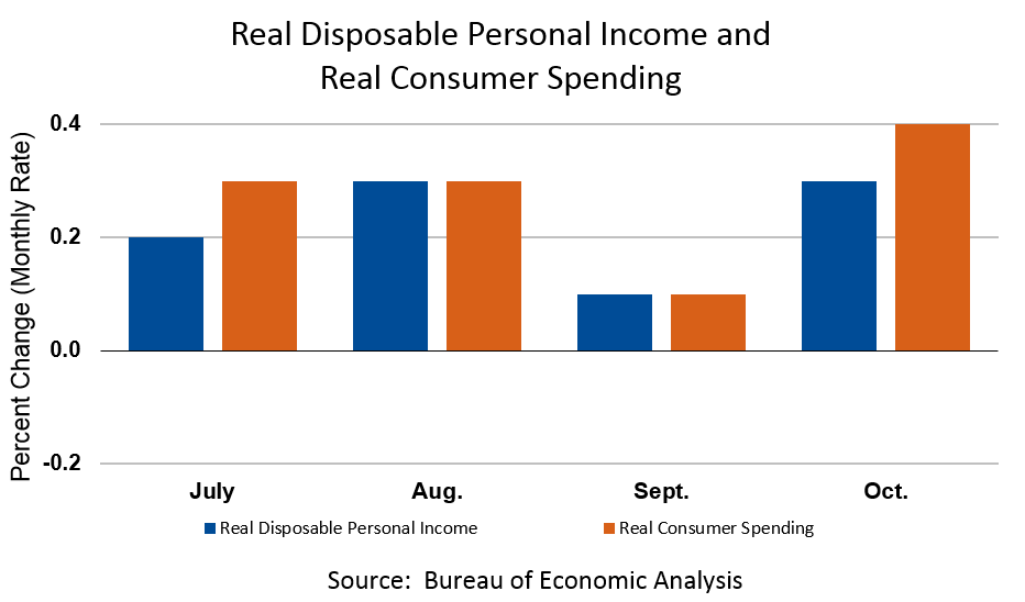Personal Income and Outlays, October 2018 Chart