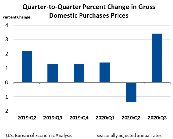 quarter to quarter percent change in gross domestic purchase prices oct29