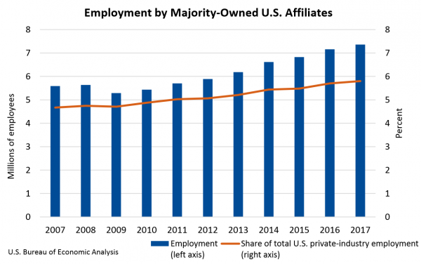 Chart of Employment by Majority-Owned U.S. Affiliates 2017