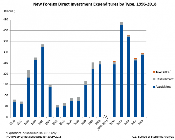 New Foreign Direct Investment in the United States, 2018