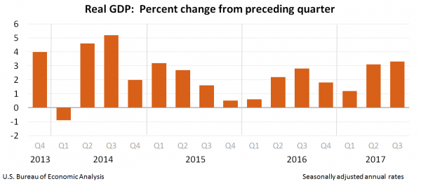 Bar graph of Real GDP: Percent change from previous quarter