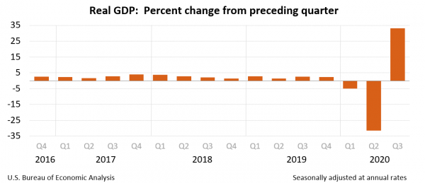 Real GDP: Percent change from preceding quarter