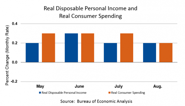 Personal Income and Outlays, August 2018 Chart