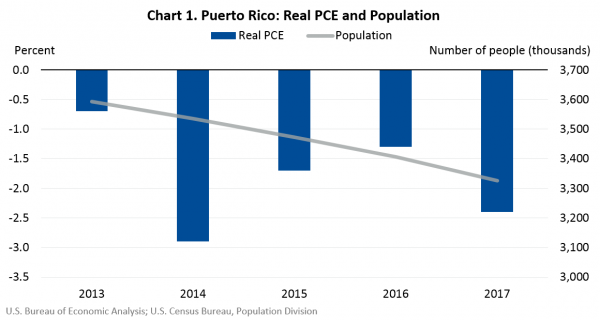 Puerto Rico: Real PCE and Population