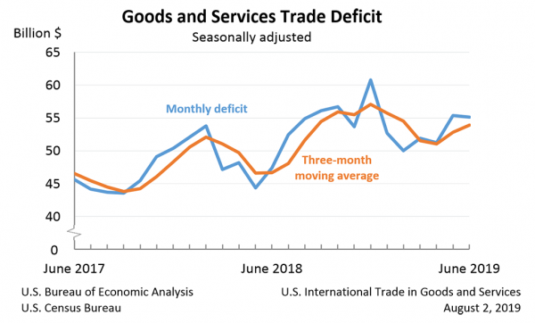 Chart Showing: Goods and Services Trade Deficit, June 2019