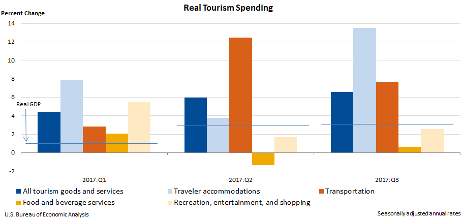Chart of real tourism spending