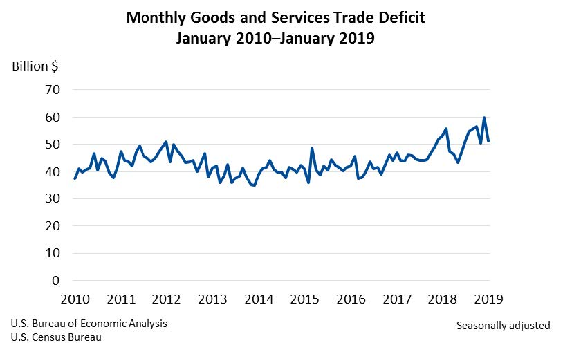 Monthly goods and services trade deficit march 27