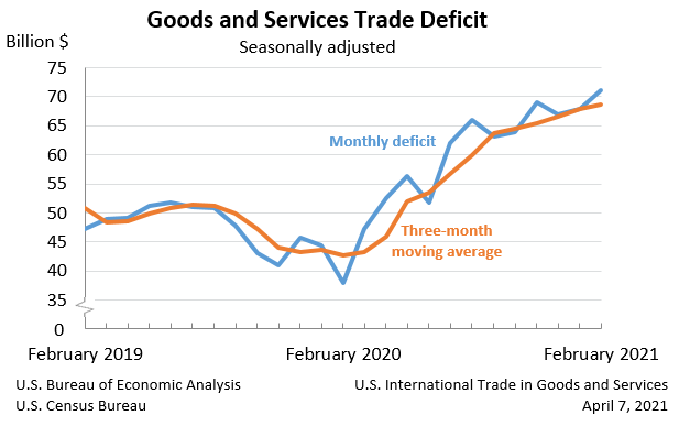 graph: Goods and Services Trade Deficit,
