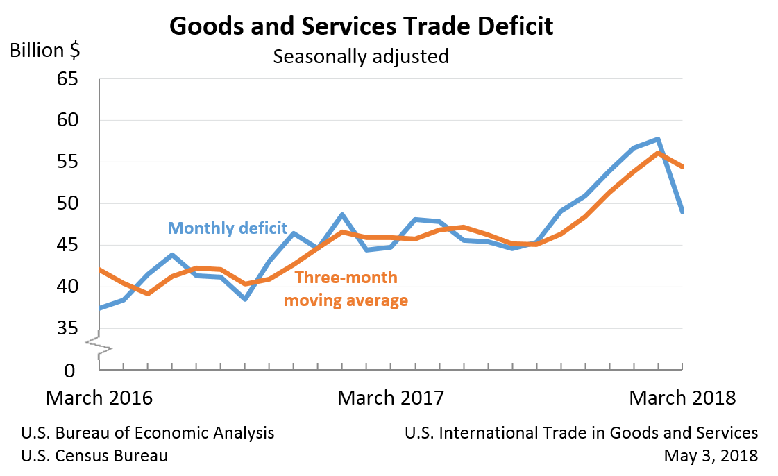 U.S. International Trade in Goods and Services, March 2018