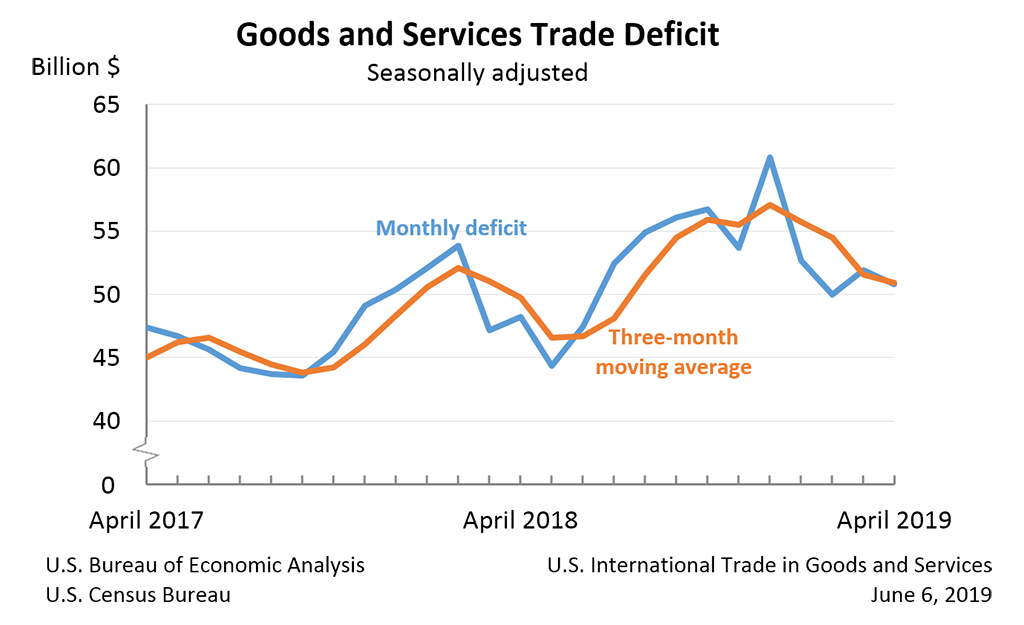 Goods and Services Trade Deficit, April 2019