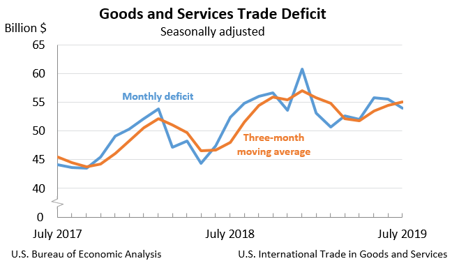 International Trade in Goods and Services | U S  Bureau of